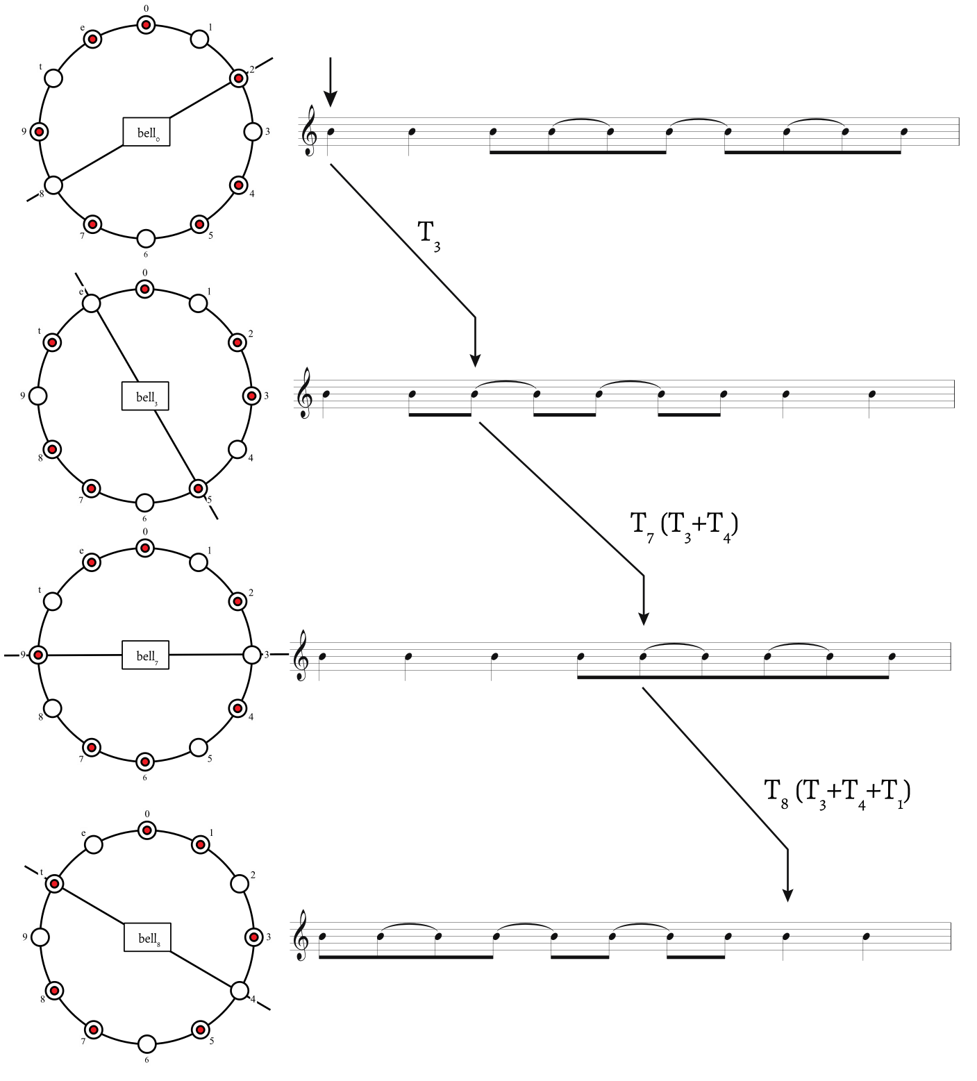 Figure 7. Mapping the bell pattern to the Tonada