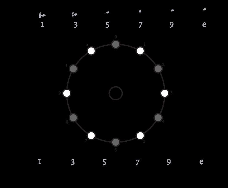 Figure 4. Pitch-class and beat-class clock
