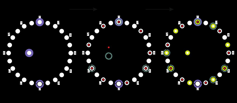 Figure 10. Rhythmic aggregate including marimbas and vibraphones