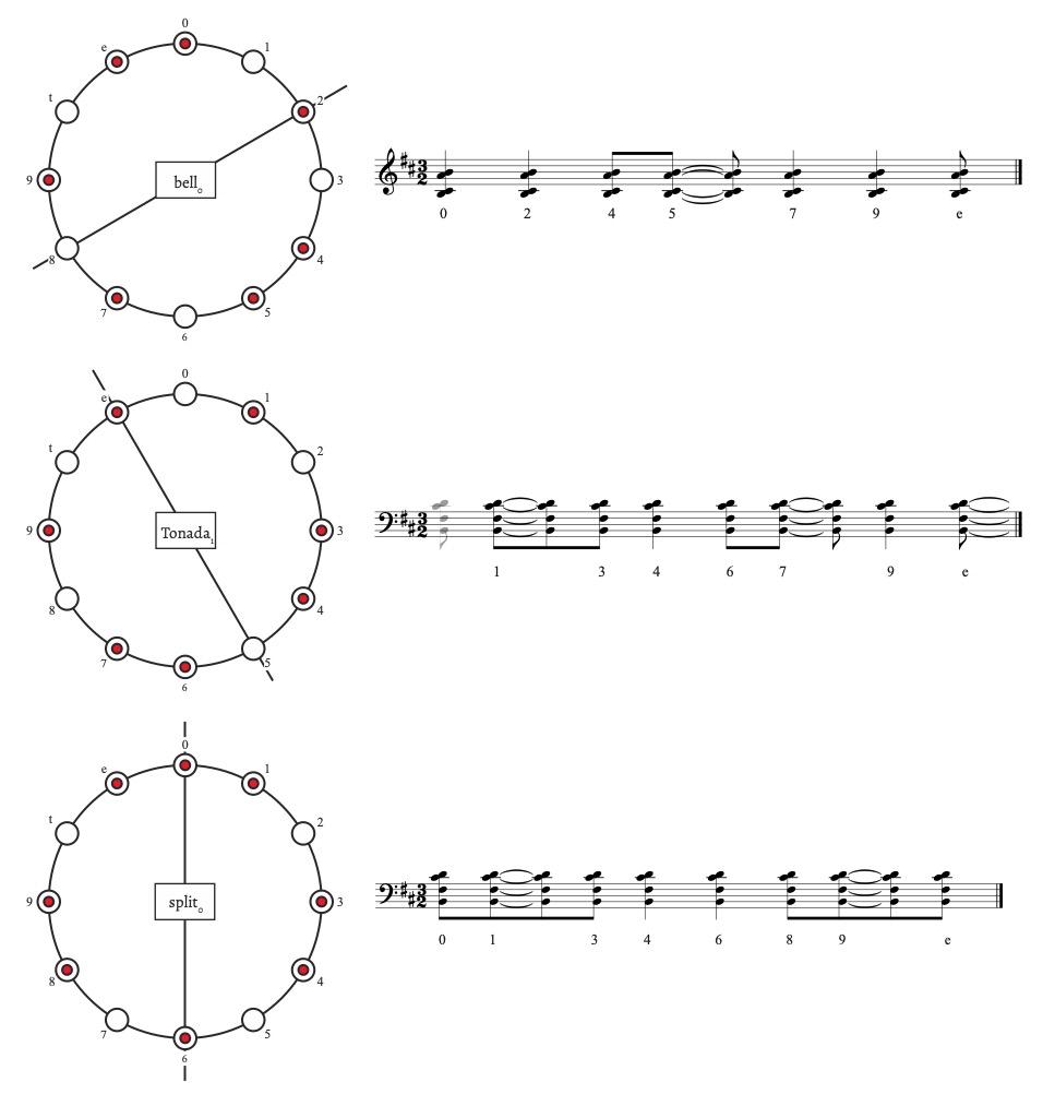 Figure 5. Different rhythmic patterns used in Mallet Quartet