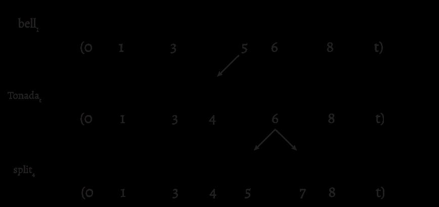 Figure 8. Rhythmic voice leading for prototypes